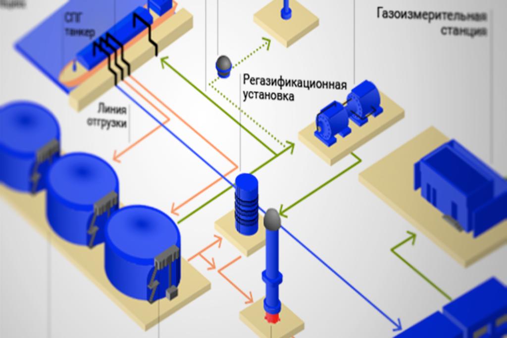 СПГ, газ, регазификация